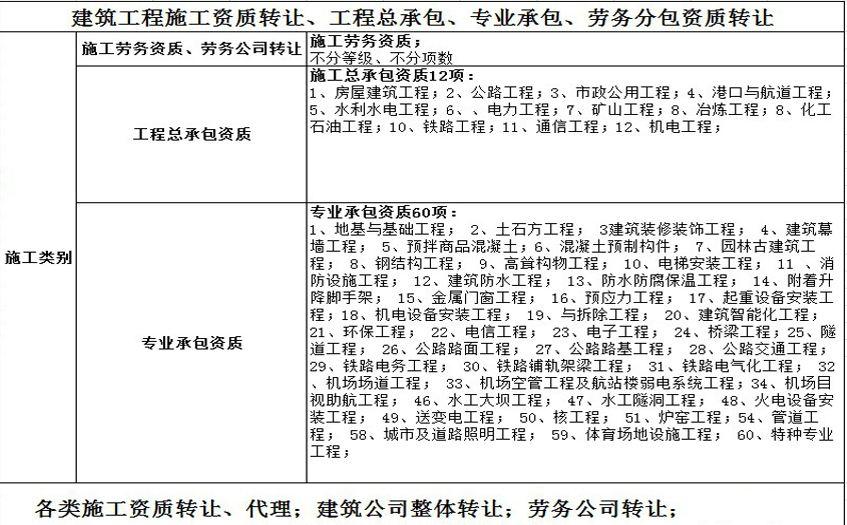重庆荣昌劳务资质公司转让,防水